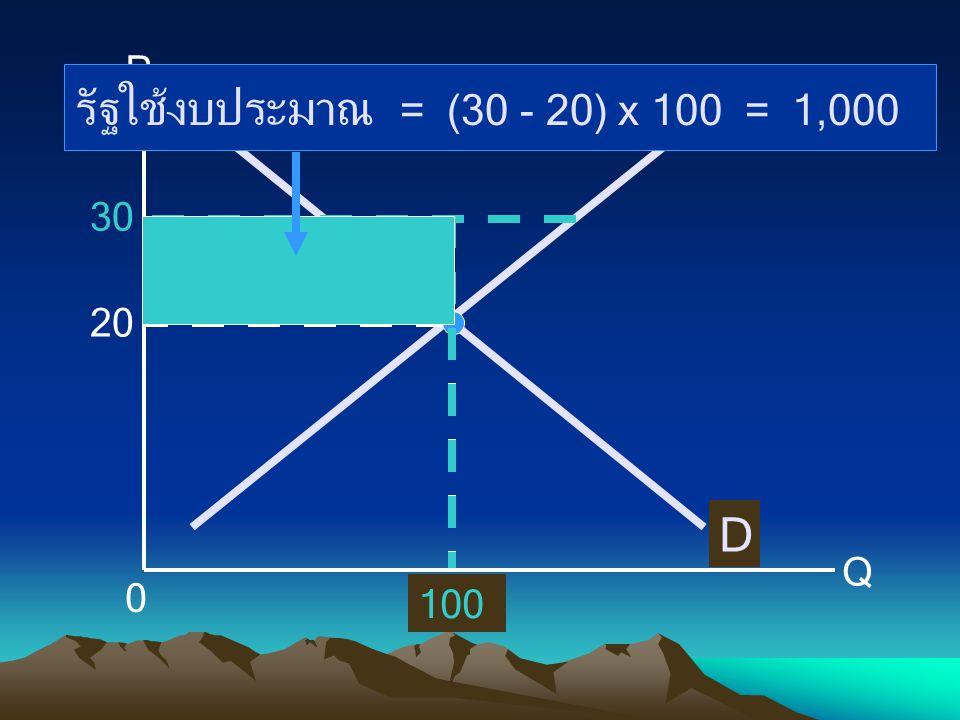 P Q 0 100 D S 20 30 100 รัฐใช้งบประมาณ = (30 - 20) x 100 = 1,000