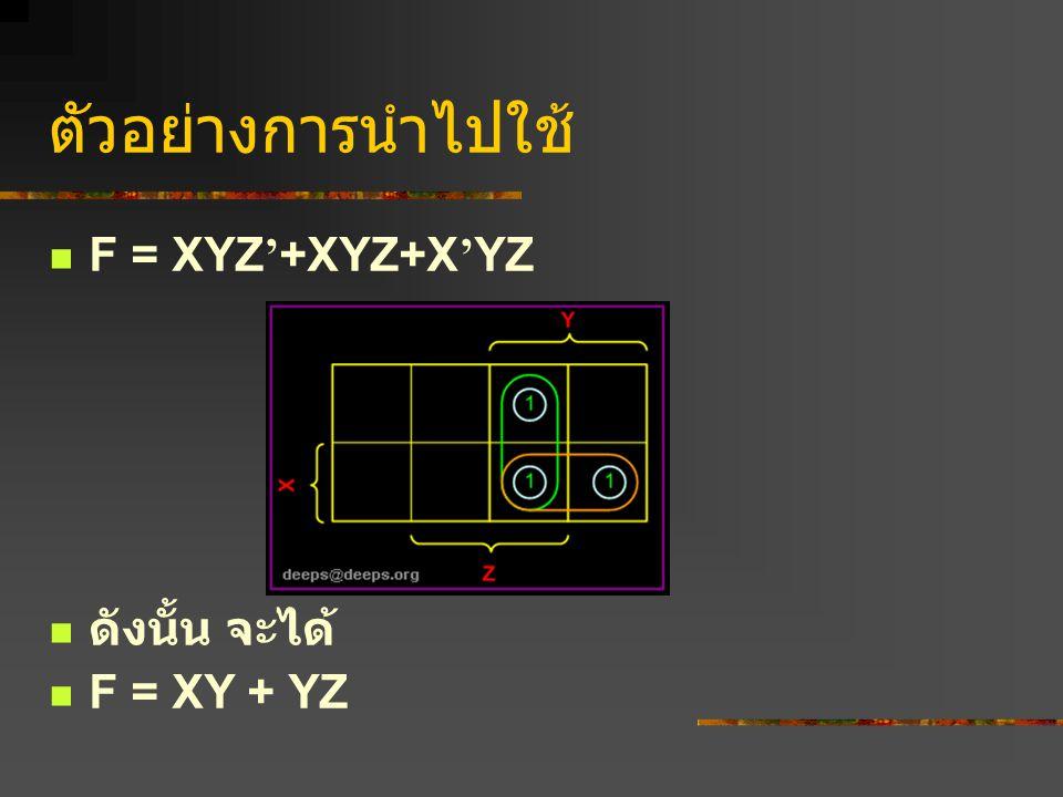 ตัวอย่างการนำไปใช้ F = XYZ ' +XYZ+X ' YZ ดังนั้น จะได้ F = XY + YZ