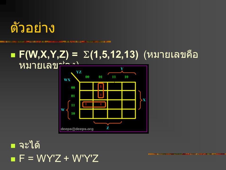 ตัวอย่าง F(W,X,Y,Z) =  (1,5,12,13) ( หมายเลขคือ หมายเลขช่อง ) จะได้ F = WY'Z + W'Y'Z