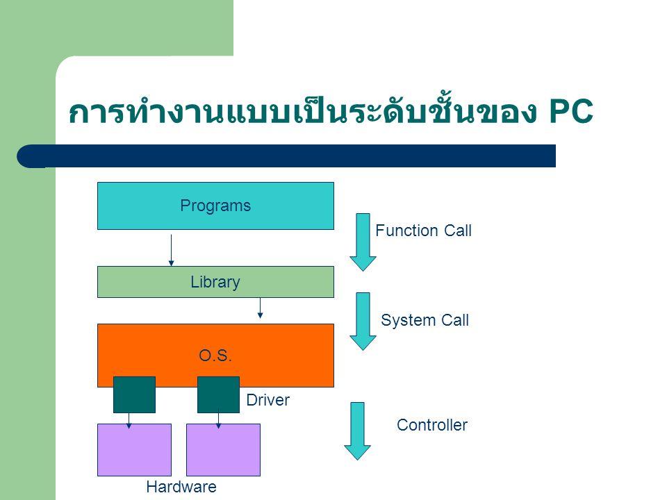 การทำงานแบบเป็นระดับชั้นของ PC Programs Library O.S. Driver Hardware Function Call System Call Controller