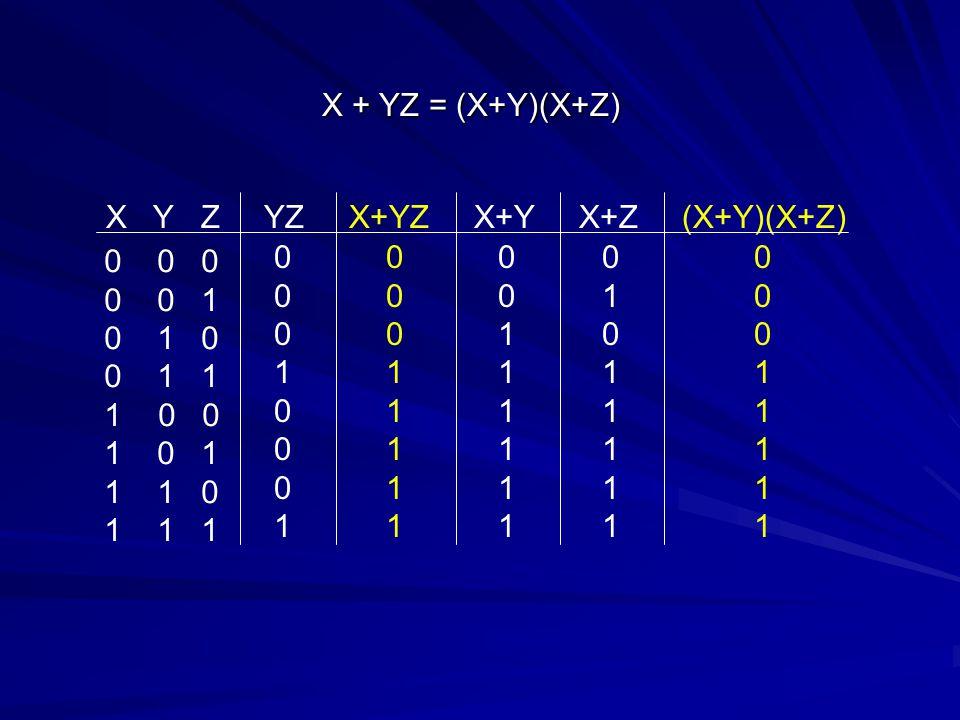 X Y Z YZ X+YZ X+Y X+Z (X+Y)(X+Z) X + YZ = (X+Y)(X+Z) 0 0 0 0 0 1 0 1 0 0 1 1 1 0 0 1 0 1 1 1 0 1 1 1 0 0 0 1 0 0 0 1 0 0 0 1 1 1 1 1 0 0 1 1 1 1 1 1 0