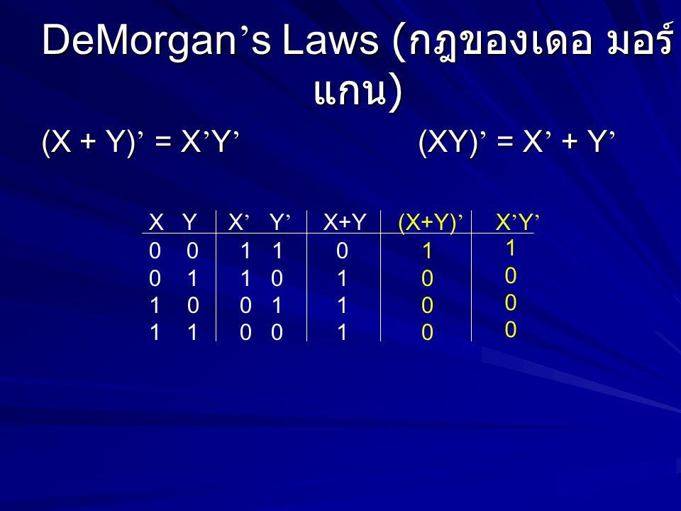 DeMorgan ' s Laws ( กฎของเดอ มอร์ แกน ) (X + Y) ' = X ' Y ' (XY) ' = X ' + Y ' X Y X ' Y ' X+Y (X+Y) ' X ' Y ' 0 0 1 1 0 1 1 0 0 1 0 0 1 1 1 1 0 0 0 1