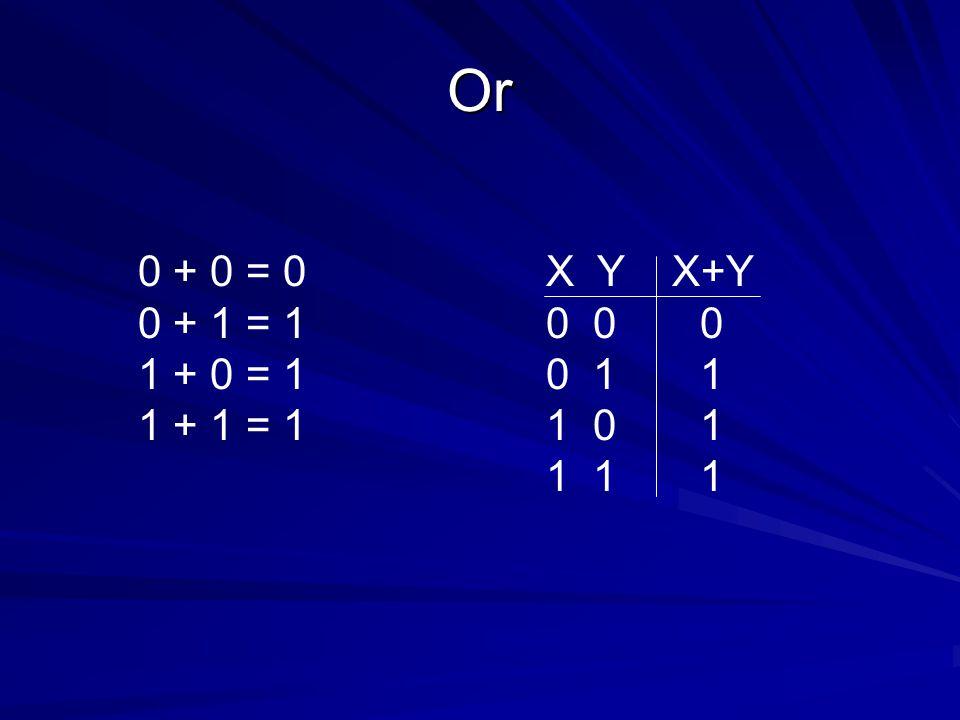 Or 0 + 0 = 0 0 + 1 = 1 1 + 0 = 1 1 + 1 = 1 X Y X+Y 0 0 0 0 1 1 1 0 1 1 1 1