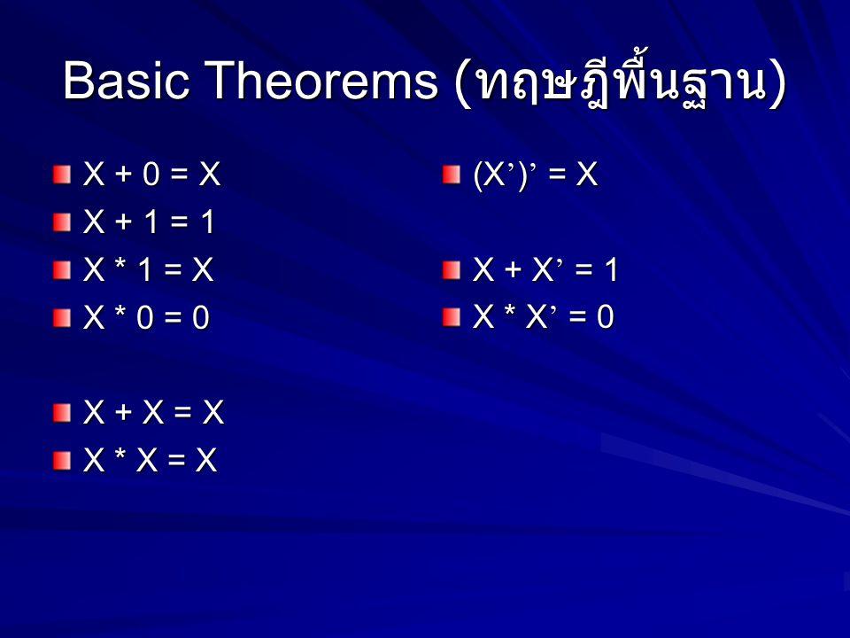 Basic Theorems ( ทฤษฎีพื้นฐาน ) X + 0 = X X + 1 = 1 X * 1 = X X * 0 = 0 X + X = X X * X = X (X ' ) ' = X X + X ' = 1 X * X ' = 0