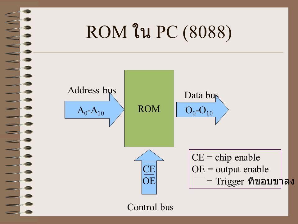 ROM ใน PC (8088) ROM A 0 -A 10 O 0 -O 10 CE OE Address bus Data bus Control bus CE = chip enable OE = output enable = Trigger ที่ขอบขาลง