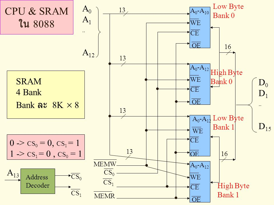 CPU & SRAM ใน 8088 A 0 A 1.. A 12 MEMW CS 0 MEMR Address Decoder CS 0 CS 1 A 13 A 0 -A 10 WE OE CE A 0 -A 12 WE OE CE A 0 -A 12 WE OE CE A 0 -A 12 WE