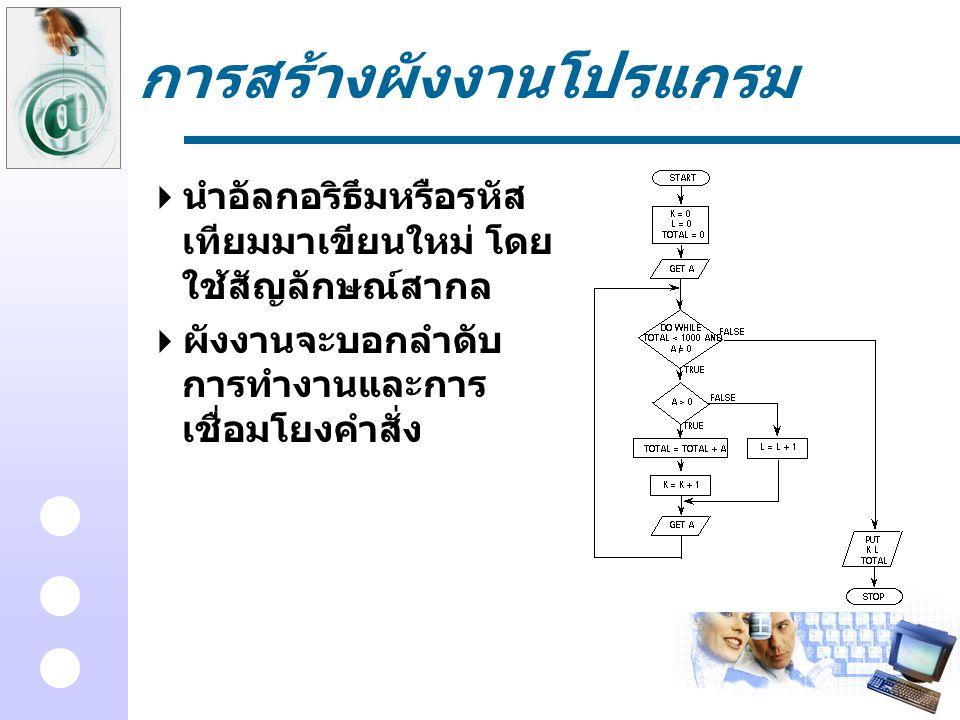การสร้างผังงานโปรแกรม  นำอัลกอริธึมหรือรหัส เทียมมาเขียนใหม่ โดย ใช้สัญลักษณ์สากล  ผังงานจะบอกลำดับ การทำงานและการ เชื่อมโยงคำสั่ง