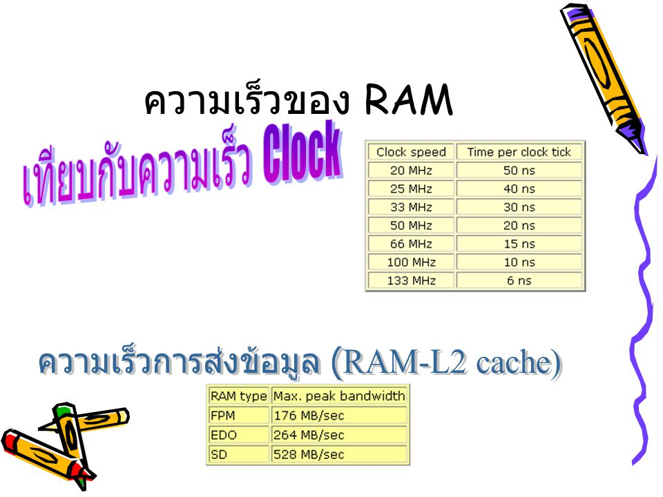 ความเร็วของ RAM