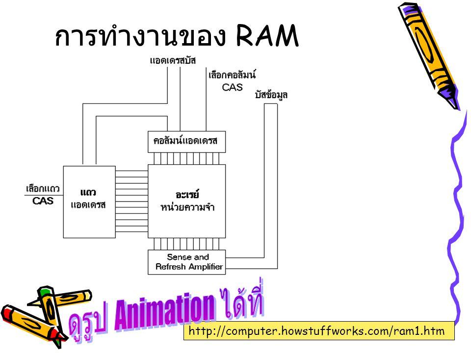 ประเภทของ RAM RAM มี 2 ประเภทใหญ่ๆ (SRAM, DRAM) 1.