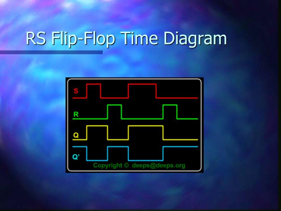 สร้าง RS Flip-Flop โดย NAND Gate InputOutput SRQQ+ 11 Nochange 0110 1001 001 1 RESET SET