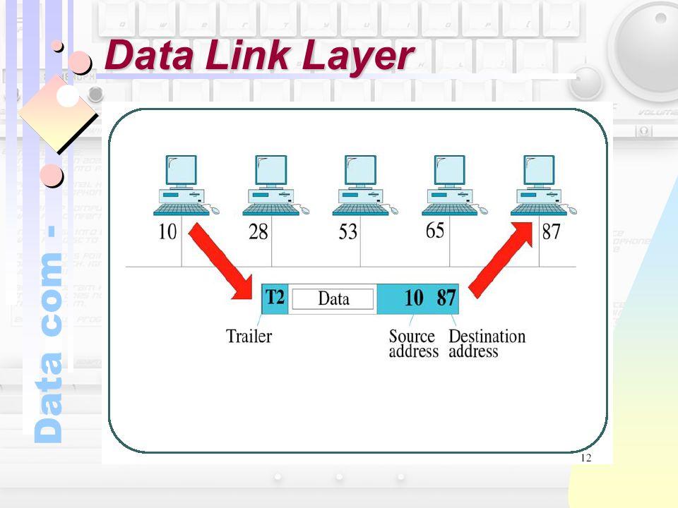 Data com - Data Link Layer