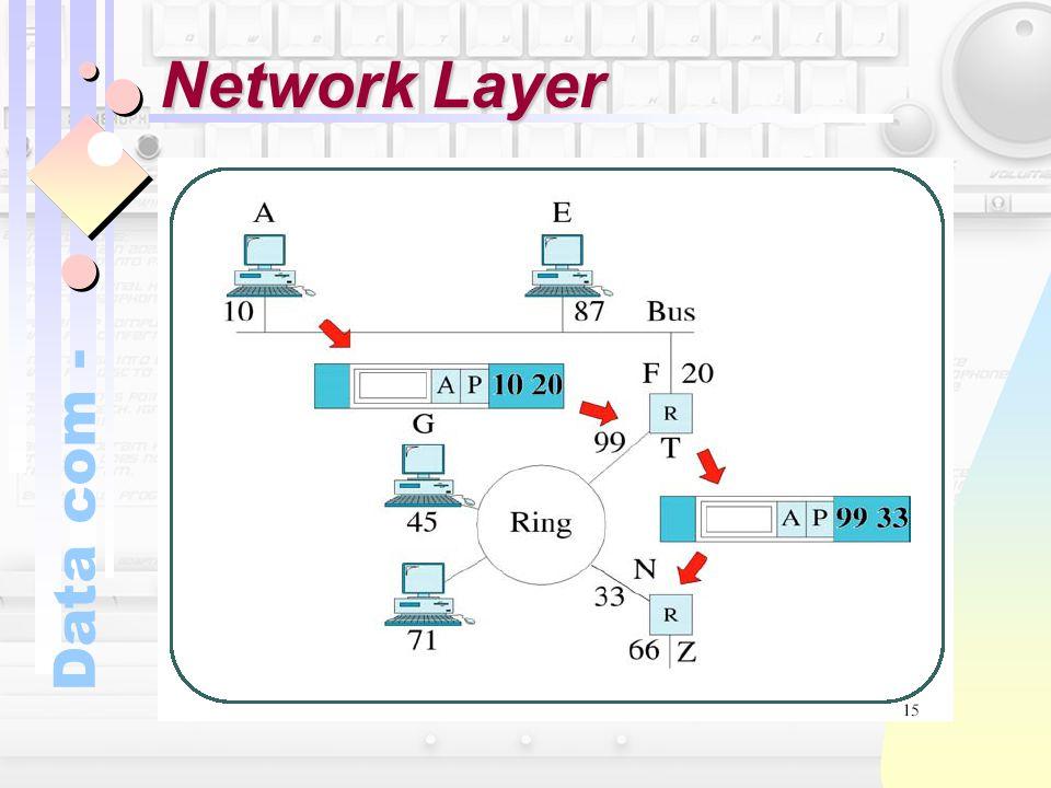 Data com - Network Layer