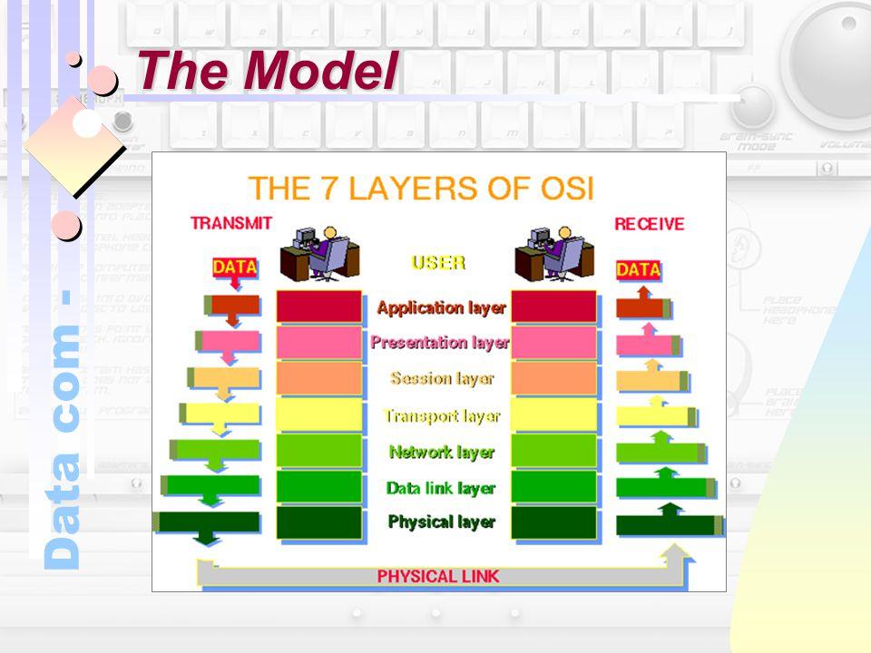 Data com - The Model