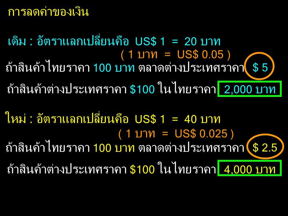การลดค่าของเงิน เดิม : อัตราแลกเปลี่ยนคือ US$ 1 = 20 บาท ใหม่ : อัตราแลกเปลี่ยนคือ US$ 1 = 40 บาท ( 1 บาท = US$ 0.05 ) ( 1 บาท = US$ 0.025 ) ถ้าสินค้าไทยราคา 100 บาท ตลาดต่างประเทศราคา ถ้าสินค้าต่างประเทศราคา $100 ในไทยราคา 2,000 บาท $ 5 ถ้าสินค้าไทยราคา 100 บาท ตลาดต่างประเทศราคา ถ้าสินค้าต่างประเทศราคา $100 ในไทยราคา 4,000 บาท $ 2.5