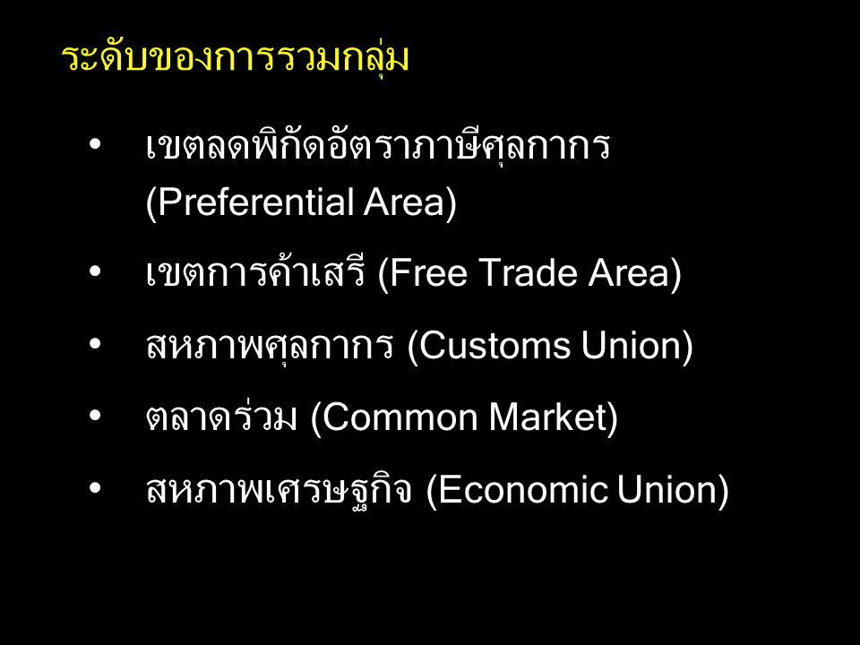 ระดับของการรวมกลุ่ม เขตลดพิกัดอัตราภาษีศุลกากร (Preferential Area) เขตการค้าเสรี (Free Trade Area) สหภาพศุลกากร (Customs Union) ตลาดร่วม (Common Market) สหภาพเศรษฐกิจ (Economic Union)