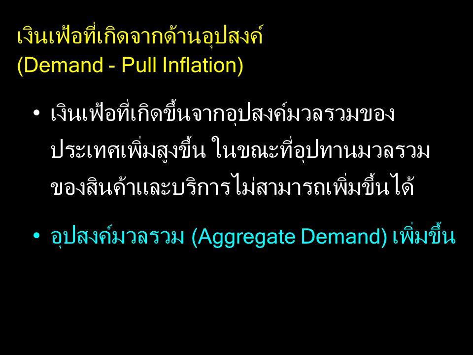 เงินเฟ้อที่เกิดจากด้านอุปสงค์ (Demand - Pull Inflation) เงินเฟ้อที่เกิดขึ้นจากอุปสงค์มวลรวมของ ประเทศเพิ่มสูงขึ้น ในขณะที่อุปทานมวลรวม ของสินค้าและบริการไม่สามารถเพิ่มขึ้นได้ อุปสงค์มวลรวม (Aggregate Demand) เพิ่มขึ้น