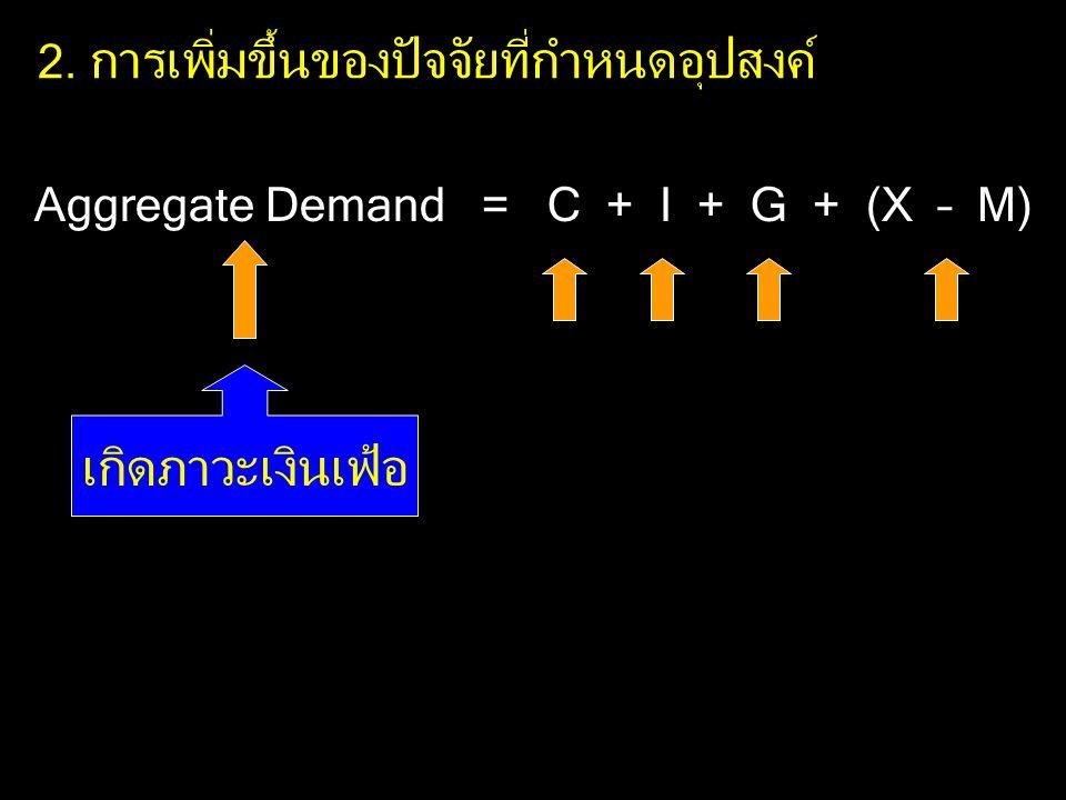 2. การเพิ่มขึ้นของปัจจัยที่กำหนดอุปสงค์ Aggregate Demand = C + I + G + (X – M) เกิดภาวะเงินเฟ้อ