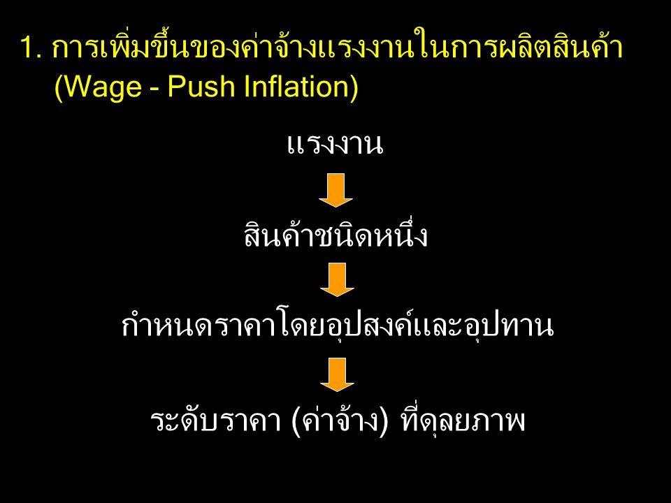 แรงงาน สินค้าชนิดหนึ่ง กำหนดราคาโดยอุปสงค์และอุปทาน ระดับราคา (ค่าจ้าง) ที่ดุลยภาพ 1. การเพิ่มขึ้นของค่าจ้างแรงงานในการผลิตสินค้า (Wage - Push Inflati
