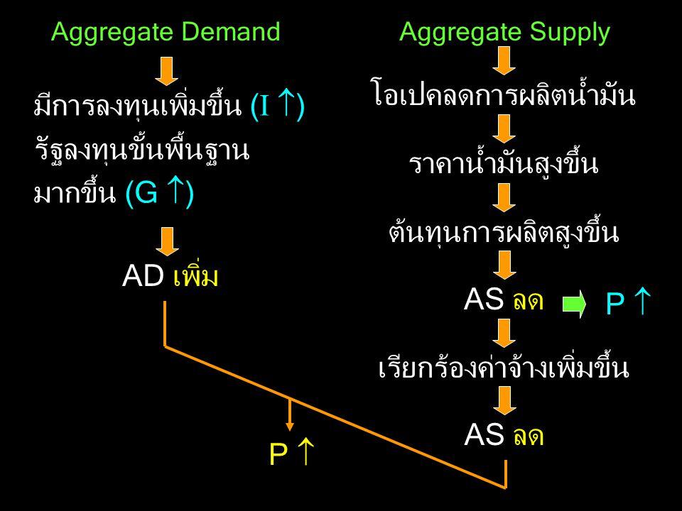 Aggregate DemandAggregate Supply มีการลงทุนเพิ่มขึ้น ( I  ) รัฐลงทุนขั้นพื้นฐาน มากขึ้น (G  ) AD เพิ่ม โอเปคลดการผลิตน้ำมัน ราคาน้ำมันสูงขึ้น ต้นทุน