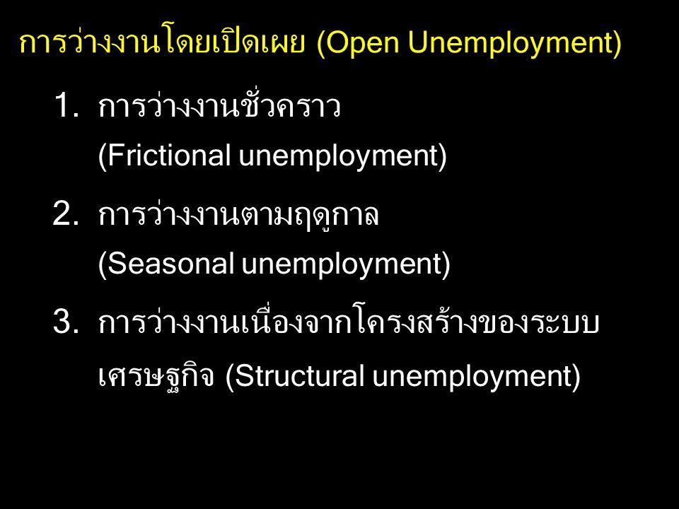 การว่างงานโดยเปิดเผย (Open Unemployment) 1.การว่างงานชั่วคราว (Frictional unemployment) 2.การว่างงานตามฤดูกาล (Seasonal unemployment) 3.การว่างงานเนื่องจากโครงสร้างของระบบ เศรษฐกิจ (Structural unemployment)