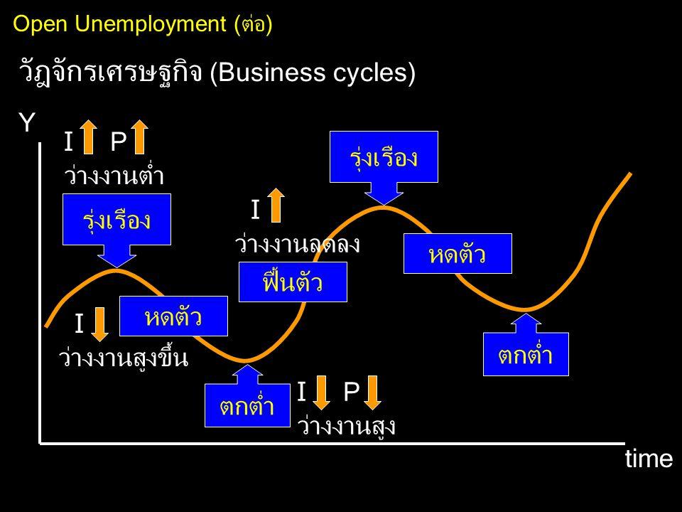 Open Unemployment (ต่อ) วัฎจักรเศรษฐกิจ (Business cycles) Y time รุ่งเรือง หดตัว ตกต่ำ ฟื้นตัว รุ่งเรือง หดตัว I P ว่างงานต่ำ I ว่างงานลดลง I P ว่างงา