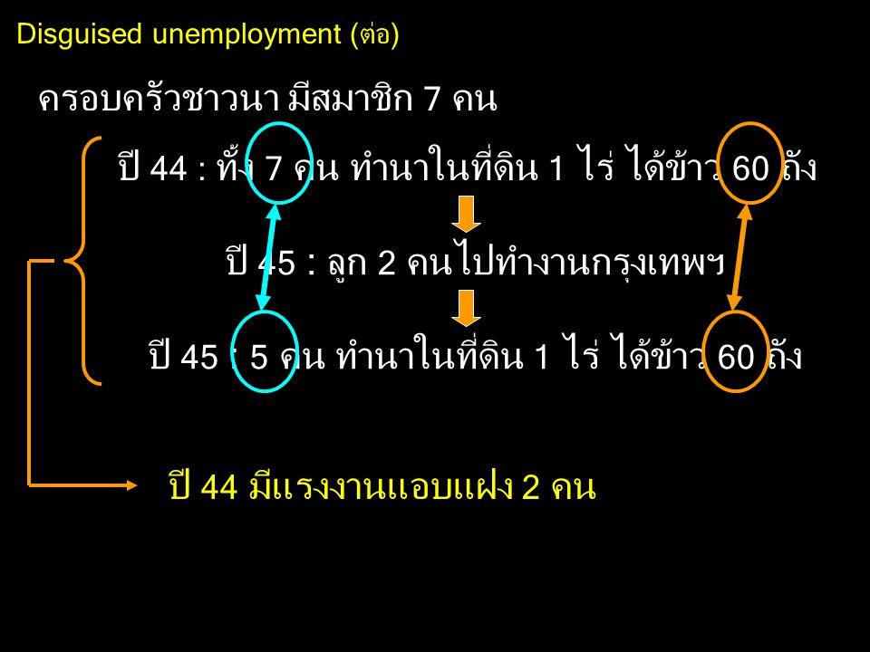 Disguised unemployment (ต่อ) ปี 44 : ทั้ง 7 คน ทำนาในที่ดิน 1 ไร่ ได้ข้าว 60 ถัง ครอบครัวชาวนา มีสมาชิก 7 คน ปี 45 : ลูก 2 คนไปทำงานกรุงเทพฯ ปี 45 : 5 คน ทำนาในที่ดิน 1 ไร่ ได้ข้าว 60 ถัง ปี 44 มีแรงงานแอบแฝง 2 คน