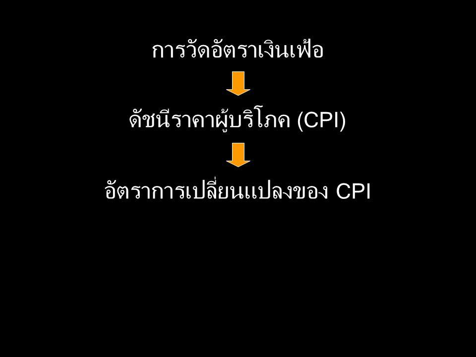 การวัดอัตราเงินเฟ้อ ดัชนีราคาผู้บริโภค (CPI) อัตราการเปลี่ยนแปลงของ CPI