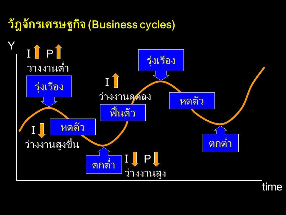 วัฎจักรเศรษฐกิจ (Business cycles) Y time รุ่งเรือง หดตัว ตกต่ำ ฟื้นตัว รุ่งเรือง หดตัว I P ว่างงานต่ำ I ว่างงานลดลง I P ว่างงานสูง I ว่างงานสูงขึ้น ตกต่ำ