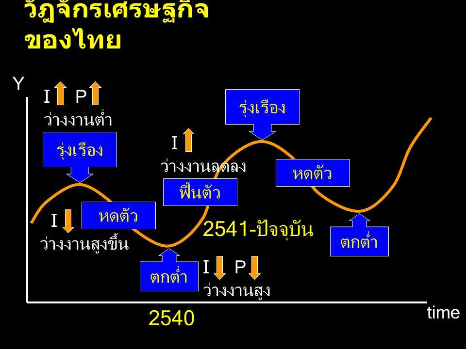 วัฎจักรเศรษฐกิจ ของไทย Y time รุ่งเรือง หดตัว ตกต่ำ ฟื้นตัว รุ่งเรือง หดตัว I P ว่างงานต่ำ I ว่างงานลดลง I P ว่างงานสูง I ว่างงานสูงขึ้น ตกต่ำ 2540 25