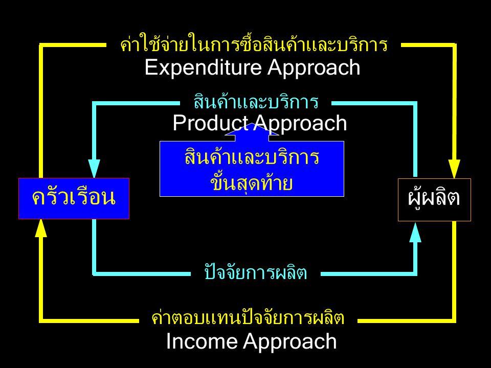 มูลค่าสินค้าและบริการ ค่าใช้จ่ายเพื่อซื้อสินค้าและบริการ = รายได้ที่นำไปซื้อสินค้าและบริการ =