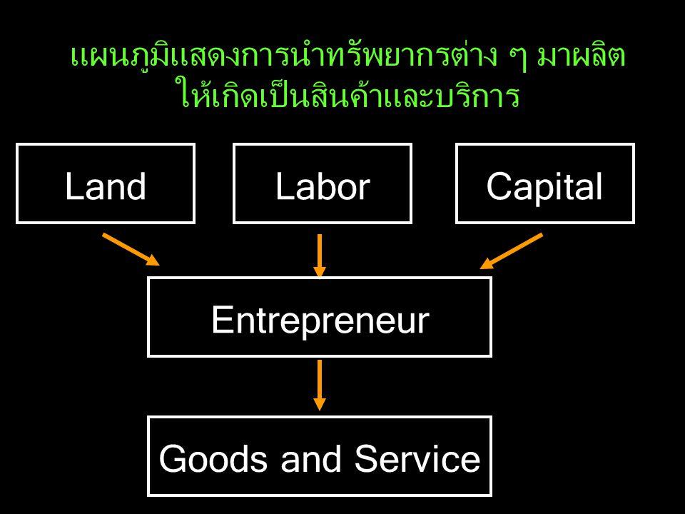 แผนภูมิแสดงการนำทรัพยากรต่าง ๆ มาผลิต ให้เกิดเป็นสินค้าและบริการ LandCapitalLabor Entrepreneur Goods and Service