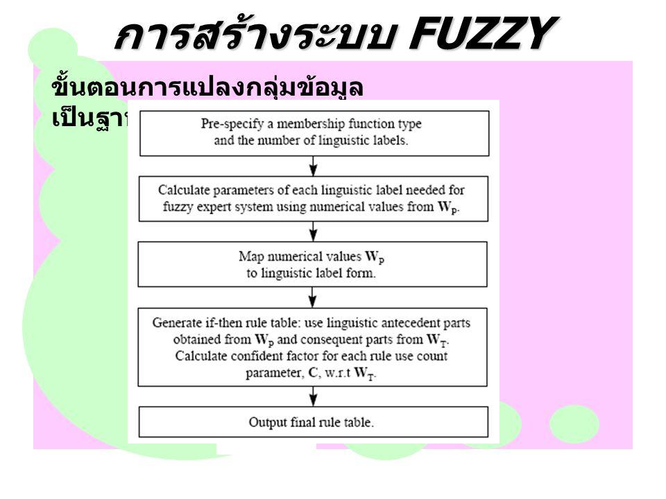 การสร้างระบบ FUZZY ขั้นตอนการแปลงกลุมขอมูล เปนฐานกฎฟซซี