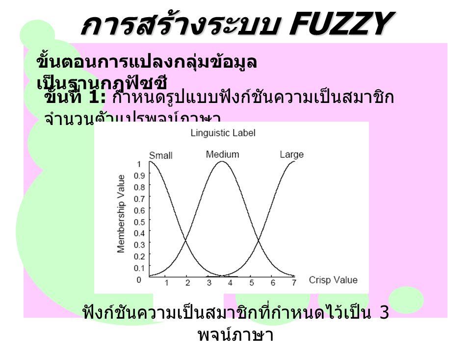 การสร้างระบบ FUZZY ขั้นตอนการแปลงกลุมขอมูล เปนฐานกฎฟซซี ขั้นที่ 1: กําหนดรูปแบบฟงกชันความเปนสมาชิก จํานวนตัวแปรพจนภาษา ฟงกชันความเปนสมาชิกที่กําหนดไวเปน 3 พจนภาษา