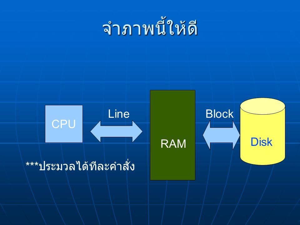 จำภาพนี้ให้ดี CPU *** ประมวลได้ทีละคำสั่ง Disk RAM BlockLine