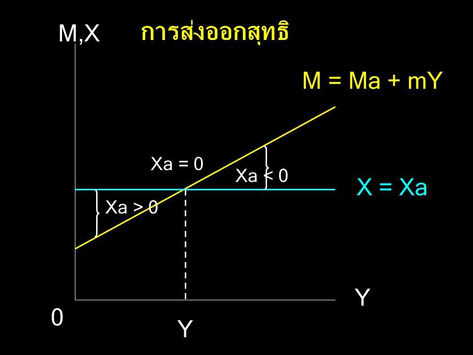 Y 0 M,X M = Ma + mY Xa = 0 Xa > 0 Xa < 0 Y X = Xa การส่งออกสุทธิ