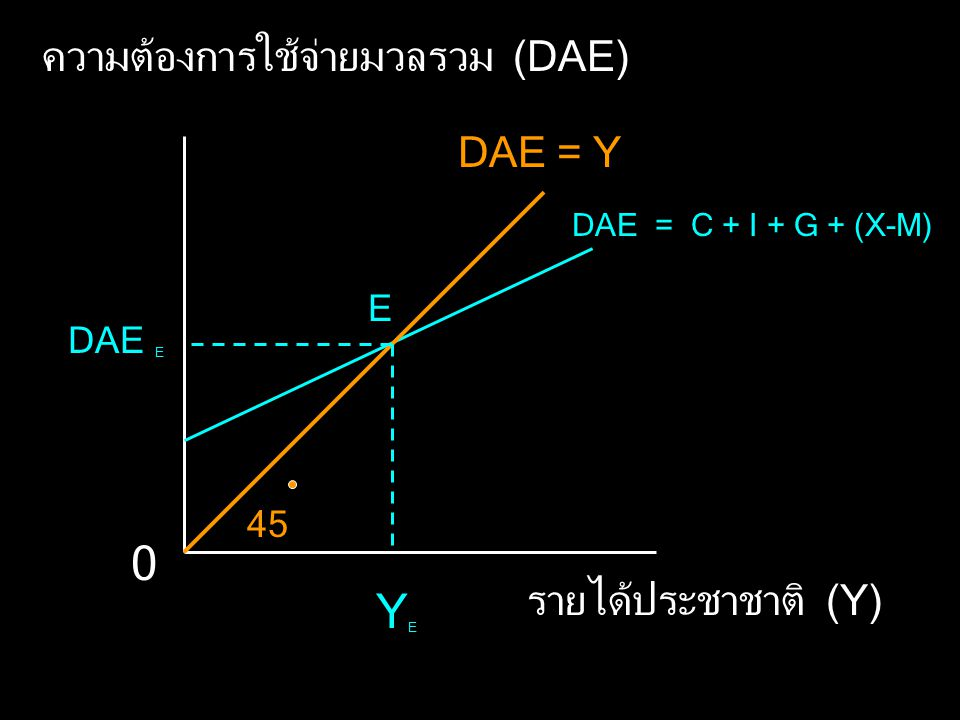 ความต้องการใช้จ่ายมวลรวม (DAE) รายได้ประชาชาติ (Y) 0 DAE = C + I + G + (X-M) DAE = Y 45 YEYE E DAE E