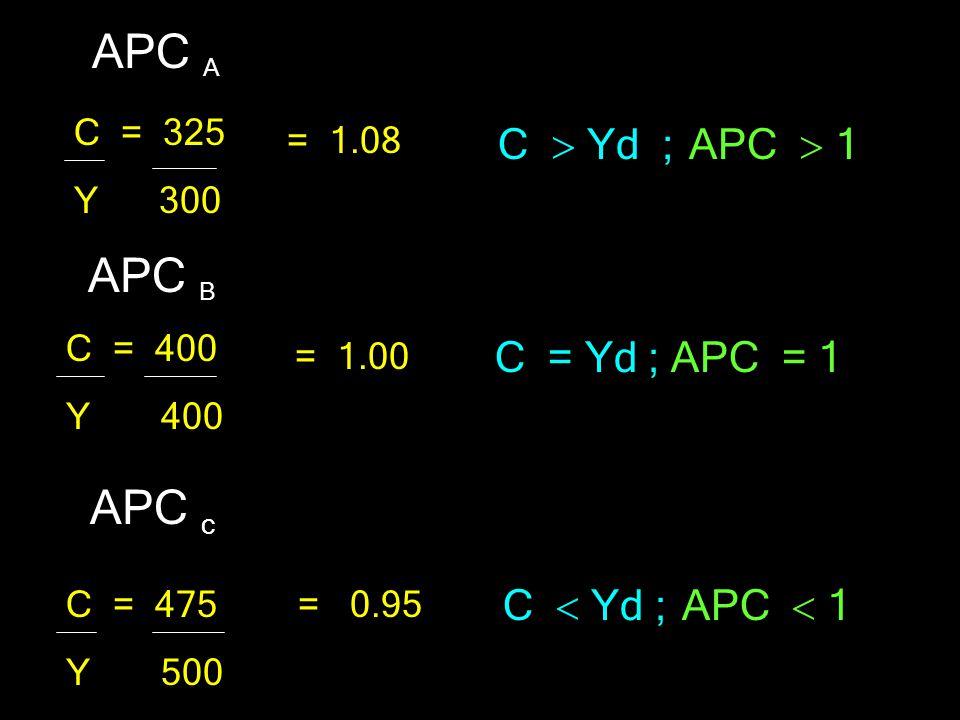 C Yd C = a + bYd 0 a A B Y1Y2 C1= 325 C2 = 400 y1=300 y2 = 400 Y3 y3 = 500 C C3 = 475