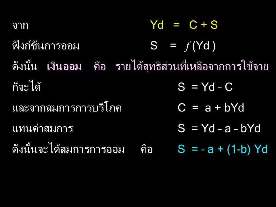 จาก Yd = C + S ฟังก์ชันการออม S = f (Yd ) ดังนั้น เงินออม คือ รายได้สุทธิส่วนที่เหลือจากการใช้จ่าย ก็จะได้ S = Yd – C และจากสมการการบริโภคC = a + bYd แทนค่าสมการS = Yd – a – bYd ดังนั้นจะได้สมการการออม คือS = – a + (1-b) Yd