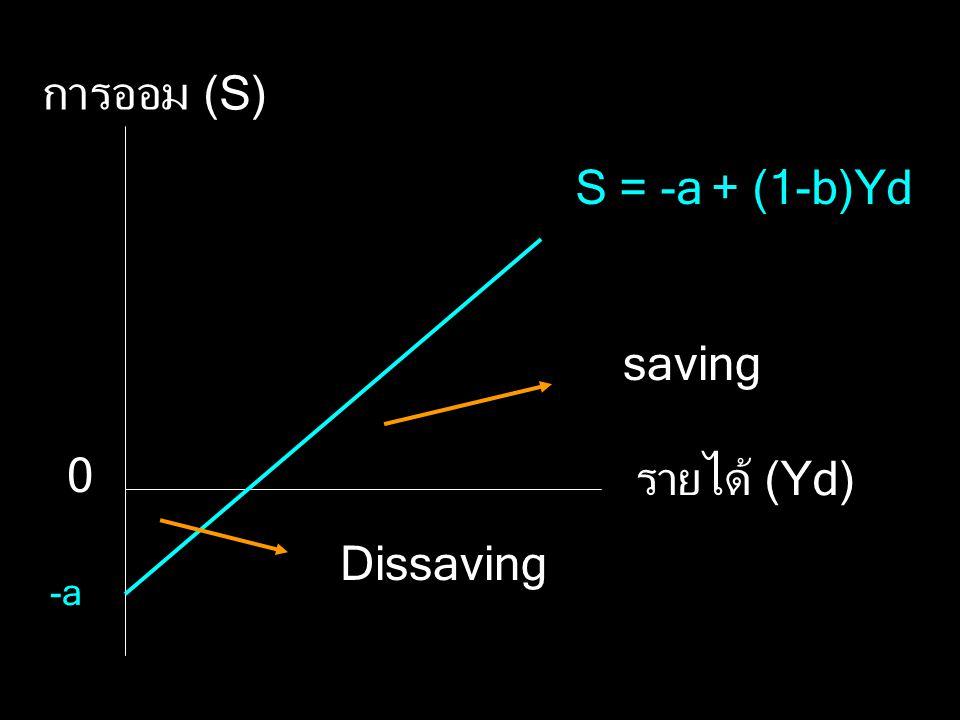 สมการการออมของบุคคล S = -a+ (1-b) Y d โดยที่ -a คือ การออมเมื่อรายได้เป็นศูนย์ 1-b คือ ค่าความชันของการออม Yd คือ รายได้ที่ใช้จ่ายได้จริง (DI)