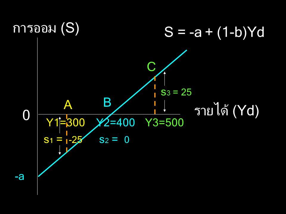 การออม (S) รายได้ (Yd) -a 0 S = -a + (1-b)Yd Y1=300Y2=400Y3=500 A B C s 3 = 25 s 1 = -25 s 2 = 0