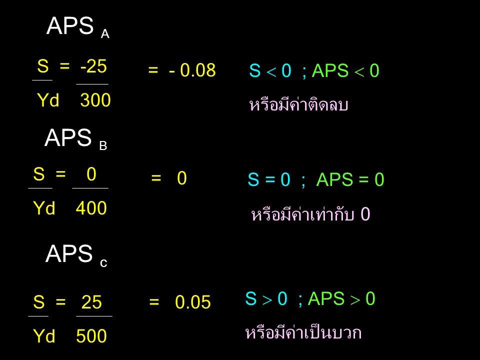 S = -25 Yd 300 = - 0.08 APS A APS B S = 0 Yd 400 = 0 S  0 ; APS  0 หรือมีค่าติดลบ APS c S = 25 Yd 500 = 0.05 S = 0 ; APS = 0 หรือมีค่าเท่ากับ 0 S  0 ; APS  0 หรือมีค่าเป็นบวก