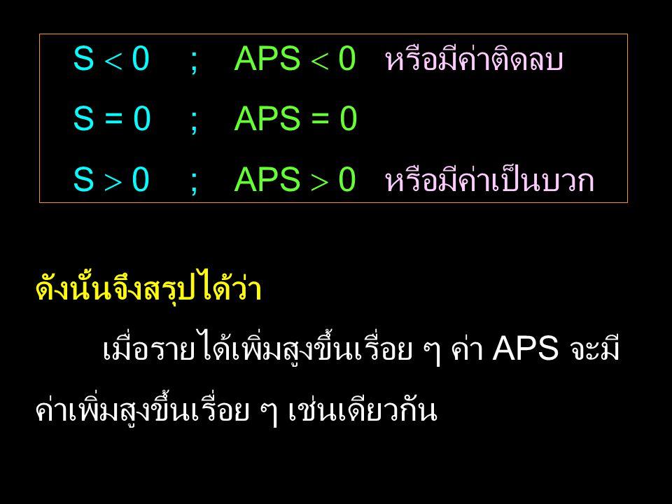 S  0 ; APS  0 หรือมีค่าติดลบ S = 0 ; APS = 0 S  0 ; APS  0 หรือมีค่าเป็นบวก ดังนั้นจึงสรุปได้ว่า เมื่อรายได้เพิ่มสูงขึ้นเรื่อย ๆ ค่า APS จะมี ค่าเพิ่มสูงขึ้นเรื่อย ๆ เช่นเดียวกัน