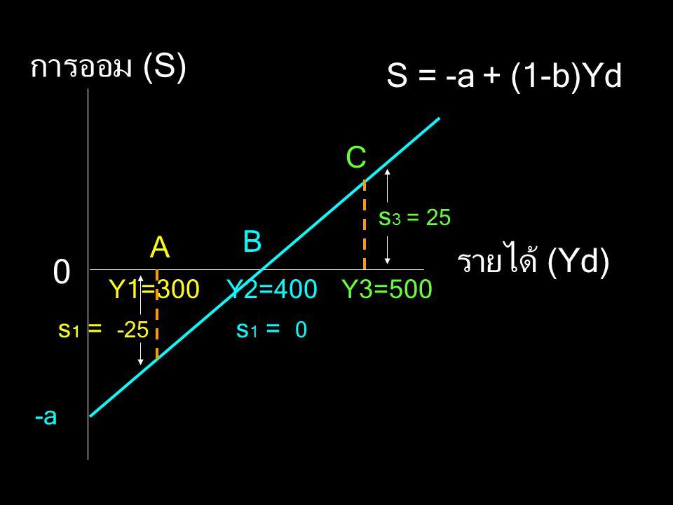 การออม (S) รายได้ (Yd) -a 0 S = -a + (1-b)Yd Y1=300Y2=400Y3=500 A B C s 3 = 25 s 1 = -25 s 1 = 0