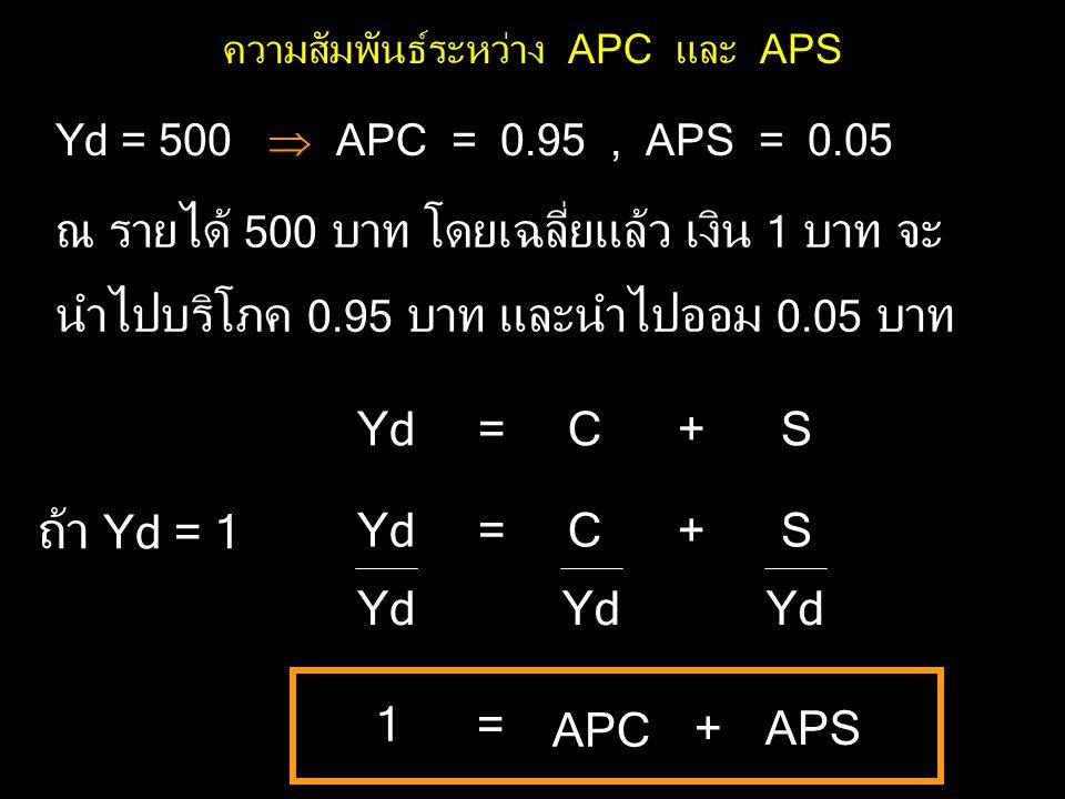 Yd = 500  APC = 0.95, APS = 0.05 ณ รายได้ 500 บาท โดยเฉลี่ยแล้ว เงิน 1 บาท จะ นำไปบริโภค 0.95 บาท และนำไปออม 0.05 บาท Yd = C + S ถ้า Yd = 1 Yd = C + S Yd 1 = APC +APS ความสัมพันธ์ระหว่าง APC และ APS