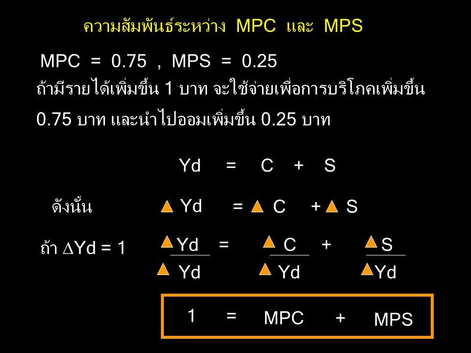 MPC = 0.75, MPS = 0.25 ถ้ามีรายได้เพิ่มขึ้น 1 บาท จะใช้จ่ายเพื่อการบริโภคเพิ่มขึ้น 0.75 บาท และนำไปออมเพิ่มขึ้น 0.25 บาท Yd = C + S ถ้า  Yd = 1 Yd = C + S Yd 1 = MPC Yd ดังนั้น = C + S Yd + MPS ความสัมพันธ์ระหว่าง MPC และ MPS