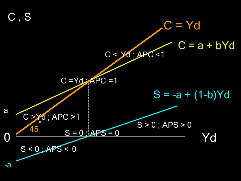 C = Yd C = a + bYd S = -a + (1-b)Yd C, S Yd 0 a -a C =Yd ; APC =1 C >Yd ; APC >1 C < Yd ; APC <1 S = 0 ; APS = 0 S < 0 ; APS < 0 S > 0 ; APS > 0 45