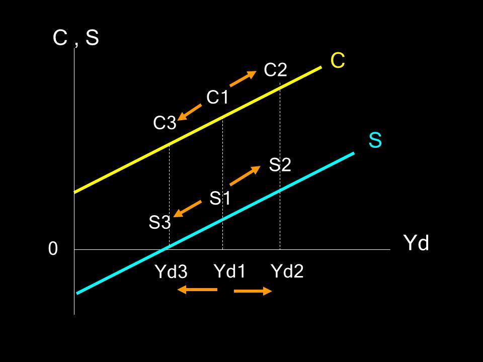 C, S Yd C S C1 S1 Yd1Yd2 C2 S2 0 Yd3 C3 S3