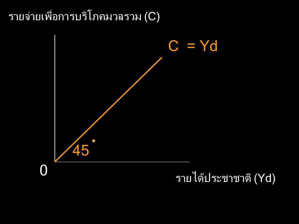 สมการ ตาราง เส้นการบริโภค และการออมมวลรวม เส้น 45 องศา เป็นเส้นที่แบ่งครึ่งระหว่าง แกนรายจ่ายเพื่อการบริโภคกับแกนรายได้ ที่ใช้จ่ายได้จริง เส้น 45 องศา