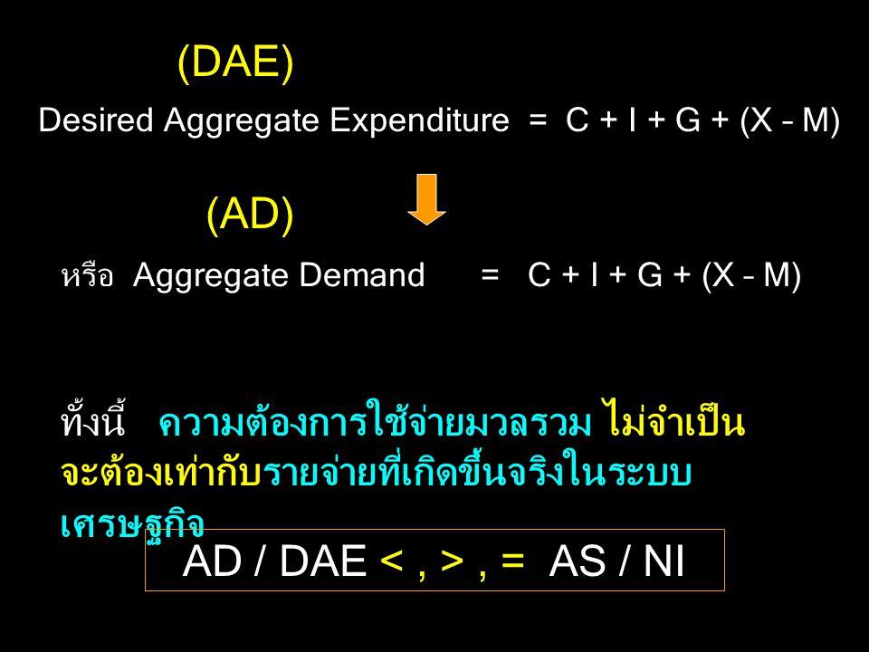 Desired Aggregate Expenditure = C + I + G + (X – M) หรือ Aggregate Demand = C + I + G + (X – M) ทั้งนี้ ความต้องการใช้จ่ายมวลรวม ไม่จำเป็น จะต้องเท่ากับรายจ่ายที่เกิดขึ้นจริงในระบบ เศรษฐกิจ (DAE) (AD) AD / DAE, = AS / NI