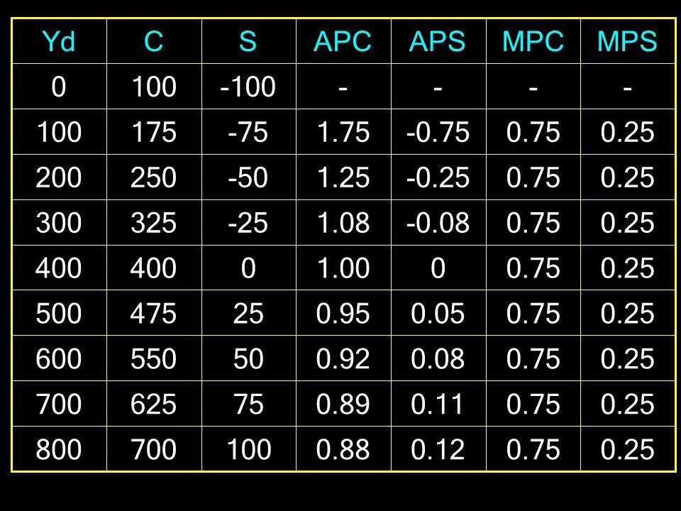 0.25 - 0.75 - 0.12 0.11 0.08 0.05 0 -0.08 -0.25 -0.75 - 0.88 0.89 0.92 0.95 1.00 1.08 1.25 1.75 - 100 75 50 25 0 -25 -50 -75 -100 700800 625700 550600 475500 400 325300 250200 175100 0 MPSMPCAPSAPCSCYd